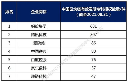 和数软件入围2021年中国高相关度区块链授权发明专利排行TOP100企业